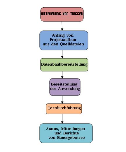 Abbildung 1. Das Schema von Integrationsprozess